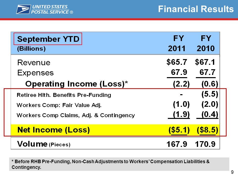 9 Financial Results * Before RHB Pre-Funding, Non-Cash Adjustments to Workers Compensation Liabilities & Contingency.