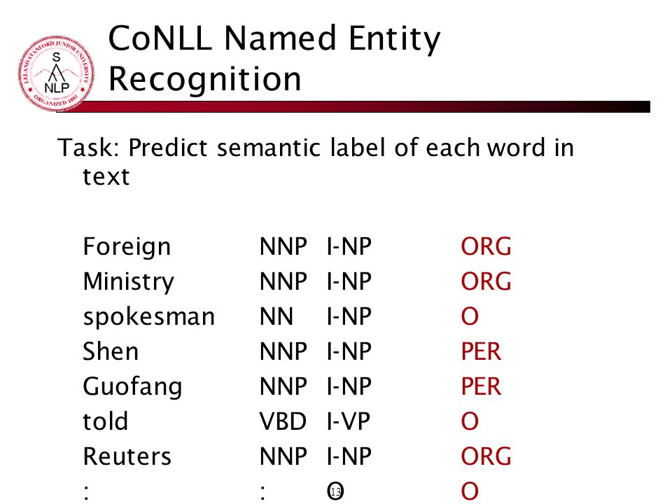 13 CoNLL Named Entity Recognition Task: Predict semantic label of each word in text Foreign NNP I-NP ORG Ministry NNP I-NP ORG spokesman NN I-NP O She