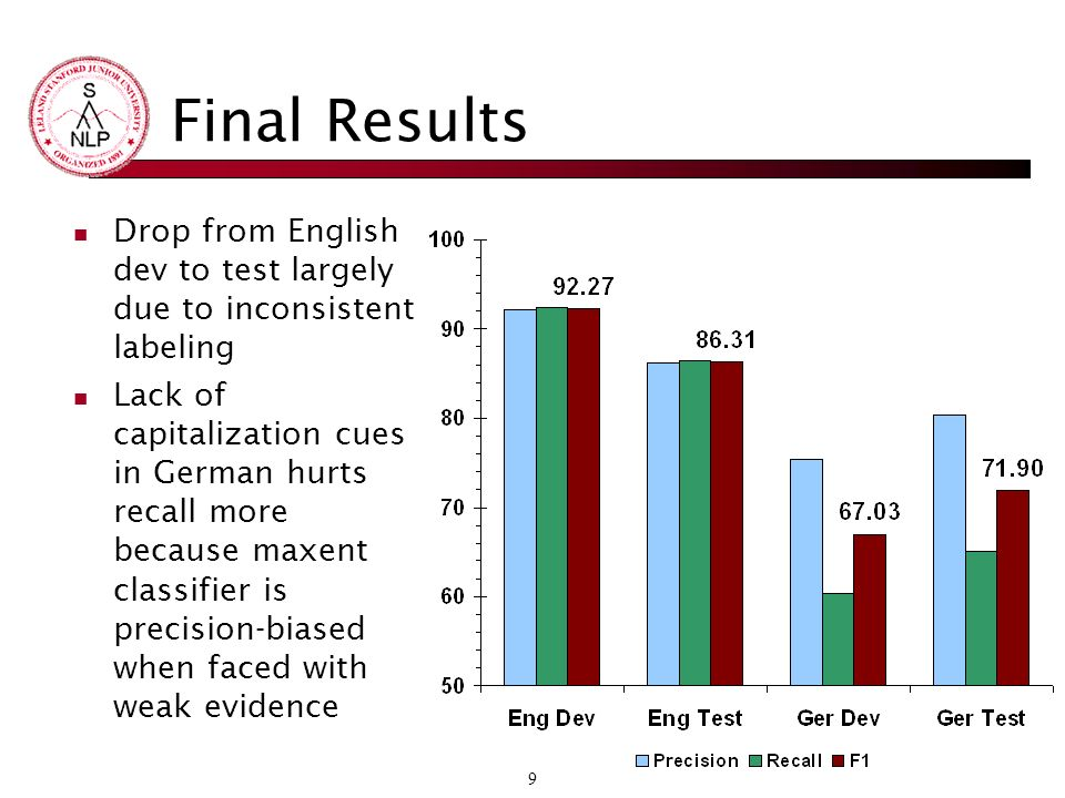 9 Final Results Drop from English dev to test largely due to inconsistent labeling Lack of capitalization cues in German hurts recall more because maxent classifier is precision-biased when faced with weak evidence