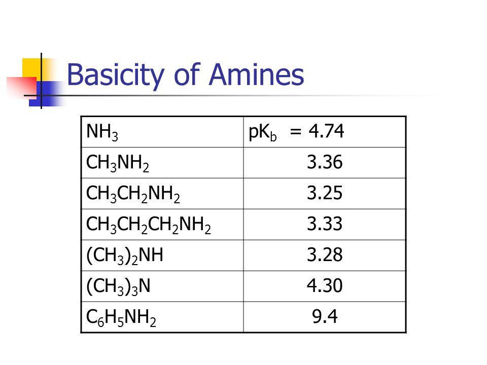 Basicity of Amines NH 3 pK b = 4.74 CH 3 NH 2 3.36 CH 3 CH 2 NH 2 3.25 CH 3 CH 2 CH 2 NH 2 3.33 (CH 3 ) 2 NH3.28 (CH 3 ) 3 N4.30 C 6 H 5 NH 2 9.4