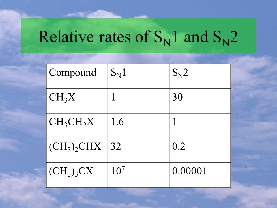 Relative rates of S N 1 and S N 2 CompoundSN1SN1SN2SN2 CH 3 X130 CH 3 CH 2 X1.61 (CH 3 ) 2 CHX320.2 (CH 3 ) 3 CX10 7 0.00001