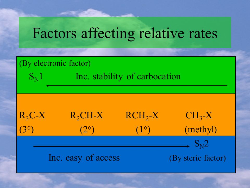 Factors affecting relative rates (By electronic factor) S N 1 Inc.