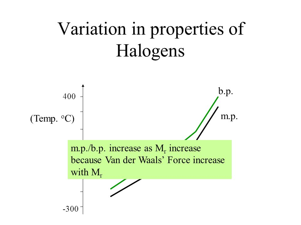 Variation in properties of Halogens F Cl Br I At 0 400 -300 (Temp. o C) b.p. m.p. m.p./b.p. increase as M r increase because Van der Waals Force incre