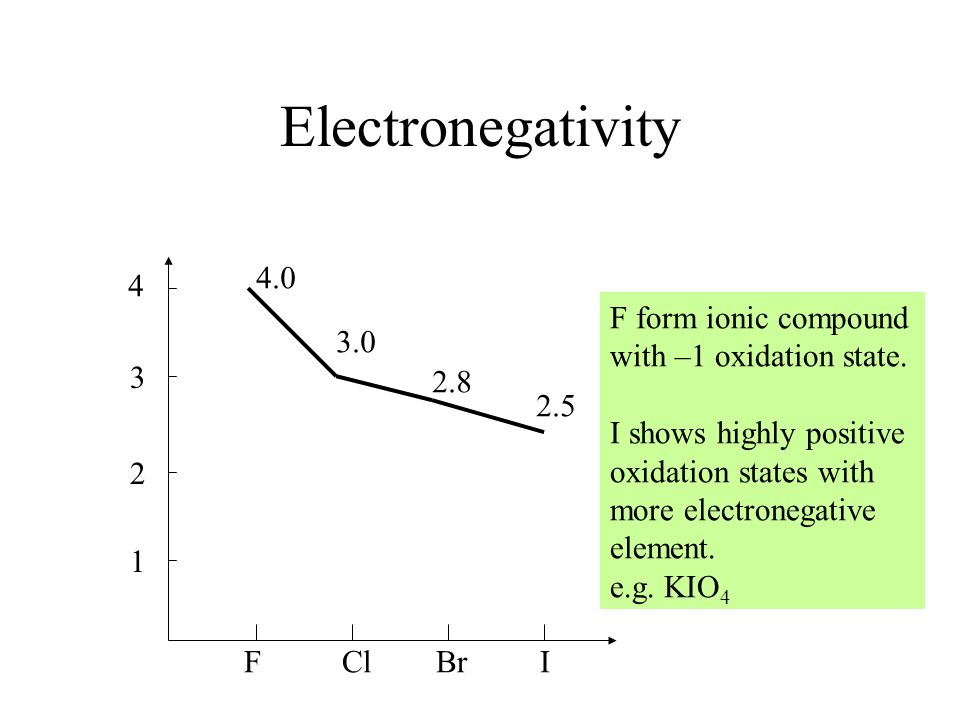 Electronegativity F Cl Br I 4 3 2 1 4.0 3.0 2.8 2.5 F form ionic compound with –1 oxidation state. I shows highly positive oxidation states with more