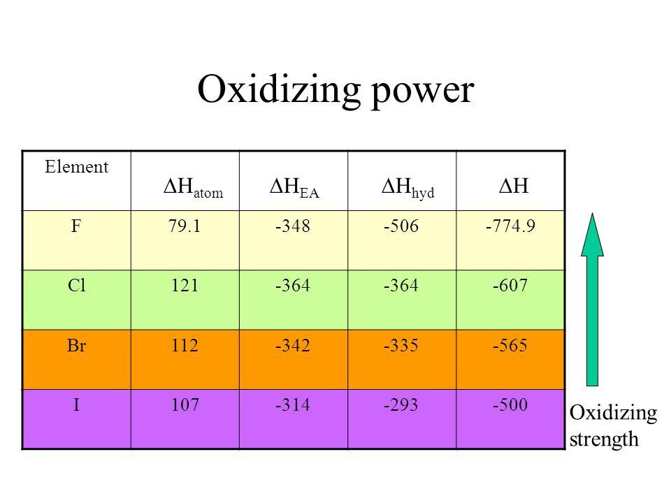 Oxidizing power Element F79.1-348-506-774.9 Cl121-364 -607 Br112-342-335-565 I107-314-293-500 H H atom H EA H hyd Oxidizing strength