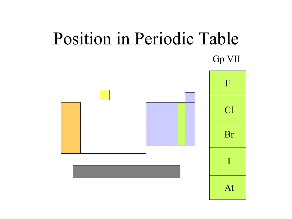 F Cl Br I At Gp VII Position in Periodic Table