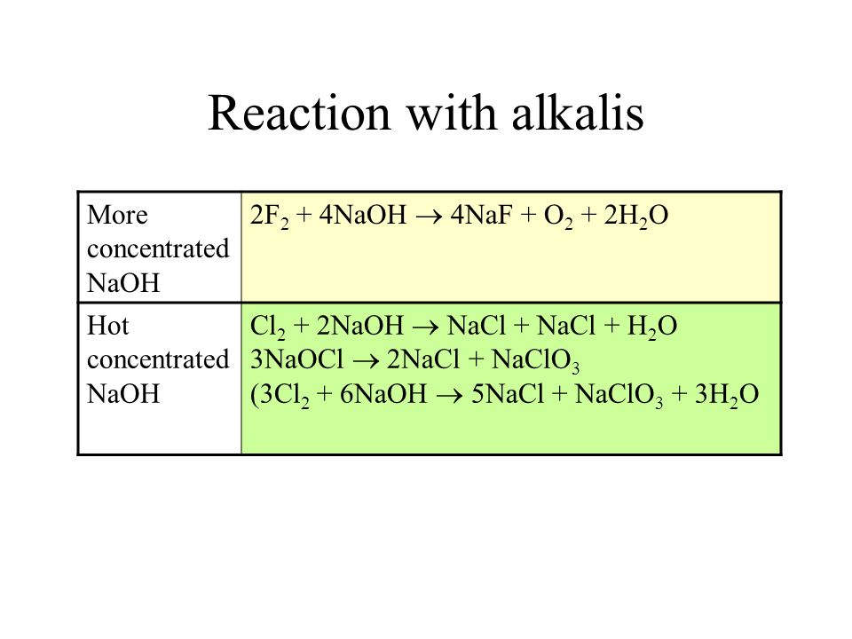 Reaction with alkalis More concentrated NaOH 2F 2 + 4NaOH 4NaF + O 2 + 2H 2 O Hot concentrated NaOH Cl 2 + 2NaOH NaCl + NaCl + H 2 O 3NaOCl 2NaCl + Na