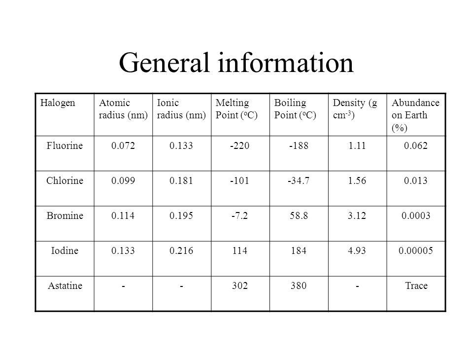 General information HalogenAtomic radius (nm) Ionic radius (nm) Melting Point ( o C) Boiling Point ( o C) Density (g cm -3 ) Abundance on Earth (%) Fl