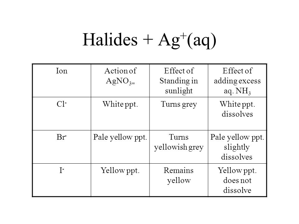 Halides + Ag + (aq) IonAction of AgNO 3= Effect of Standing in sunlight Effect of adding excess aq. NH 3 Cl - White ppt.Turns greyWhite ppt. dissolves