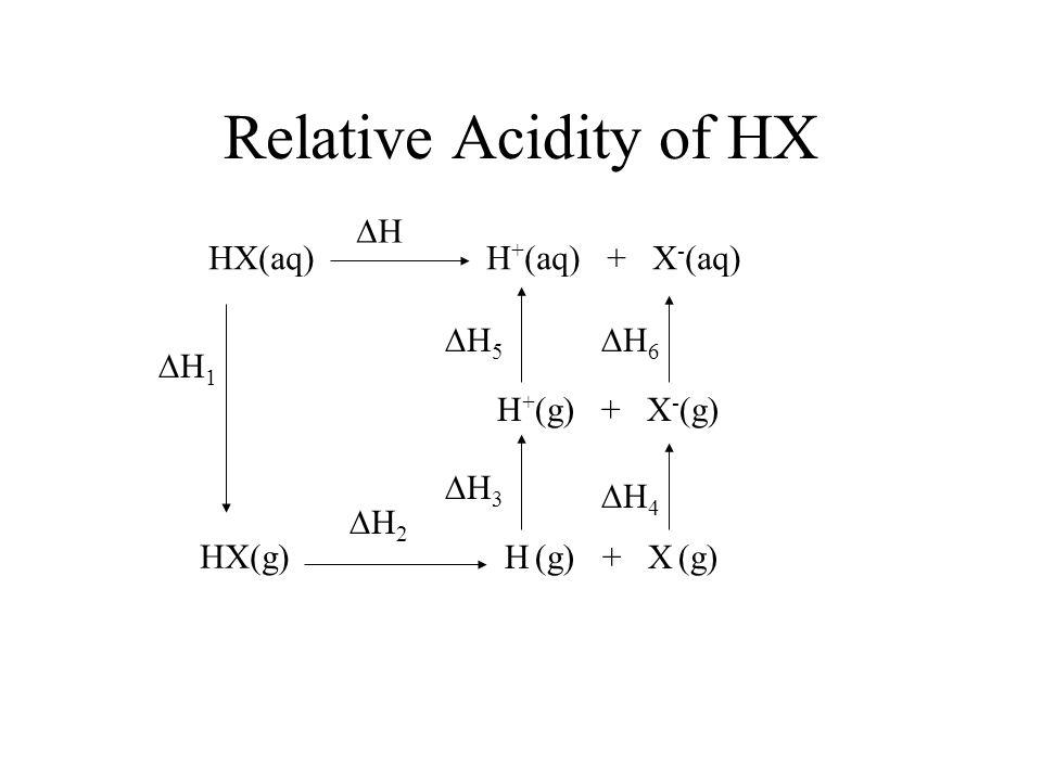 Relative Acidity of HX HX(aq)H + (aq) + X - (aq) HX(g) H + (g) + X - (g) H (g) + X (g) H H 1 H 5 H 6 H 3 H 4 H 2