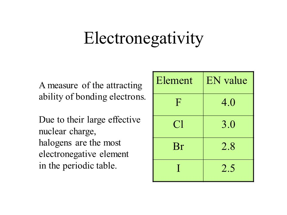 Electronegativity A measure of the attracting ability of bonding electrons. Due to their large effective nuclear charge, halogens are the most electro