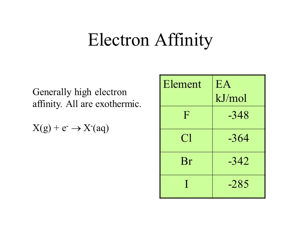 Electron Affinity Generally high electron affinity. All are exothermic. X(g) + e - X - (aq) ElementEA kJ/mol F-348 Cl-364 Br-342 I-285