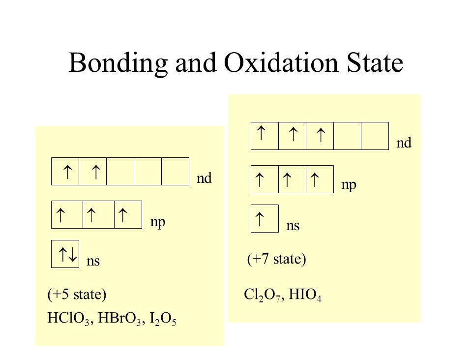 Bonding and Oxidation State ns np nd (+5 state) HClO 3, HBrO 3, I 2 O 5 ns np nd (+7 state) Cl 2 O 7, HIO 4