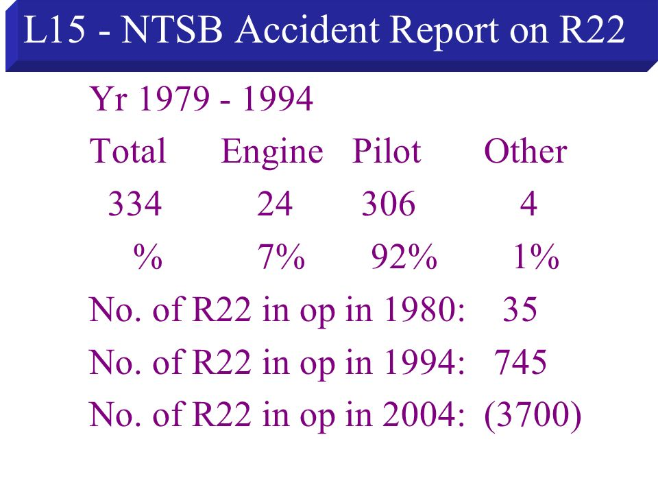 L15 - NTSB Accident Report on R22 Yr 1979 - 1994 TotalEnginePilotOther 334 24 306 4 % 7% 92% 1% No. of R22 in op in 1980: 35 No. of R22 in op in 1994: