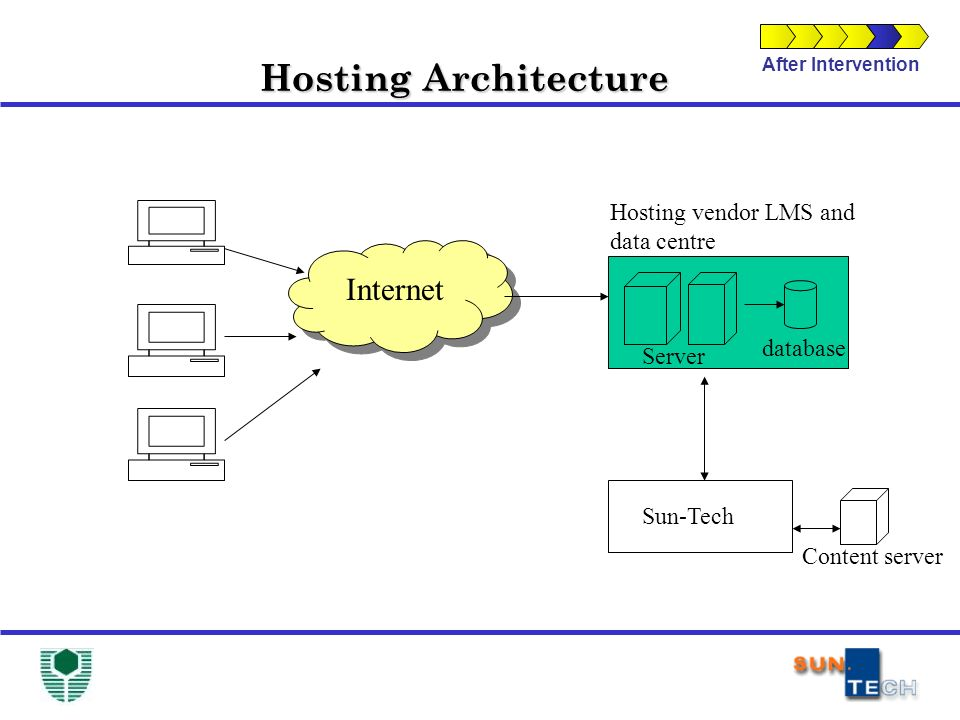 After Intervention Hosting Architecture Internet Hosting vendor LMS and data centre Sun-Tech Content server Server database