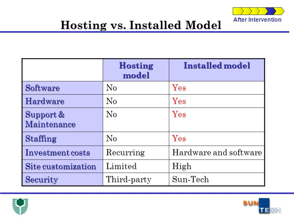 After Intervention Hosting vs. Installed Model Hosting model Installed model SoftwareNoYes HardwareNoYes Support & Maintenance NoYes StaffingNoYes Inv