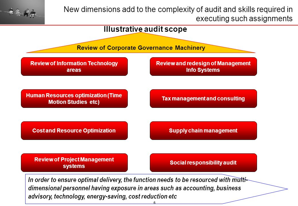 6 New dimensions add to the complexity of audit and skills required in executing such assignments Review of Information Technology areas Human Resourc