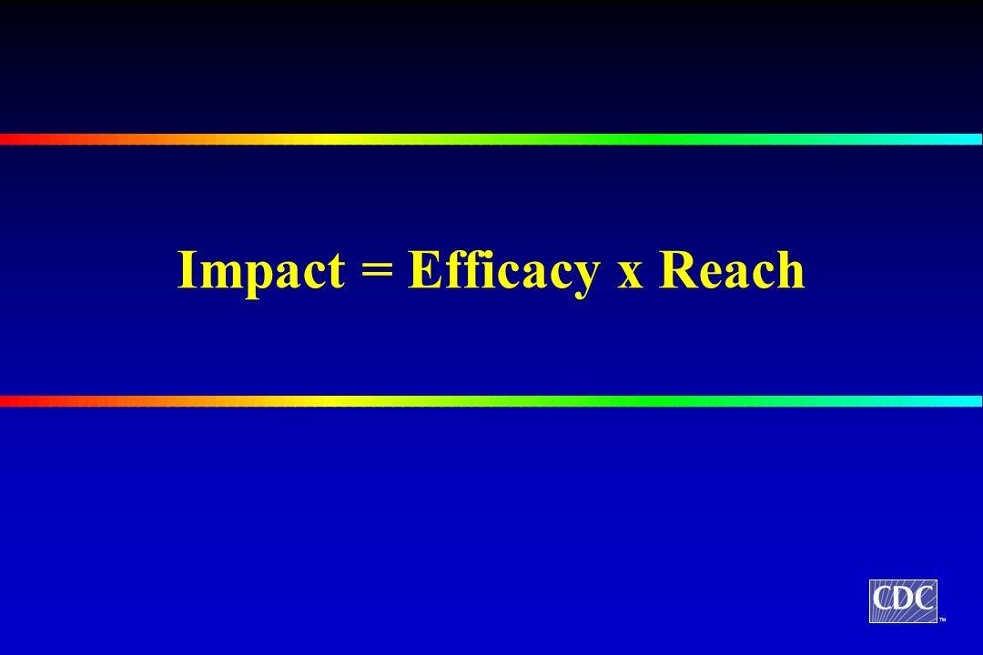 TM Impact = Efficacy x Reach
