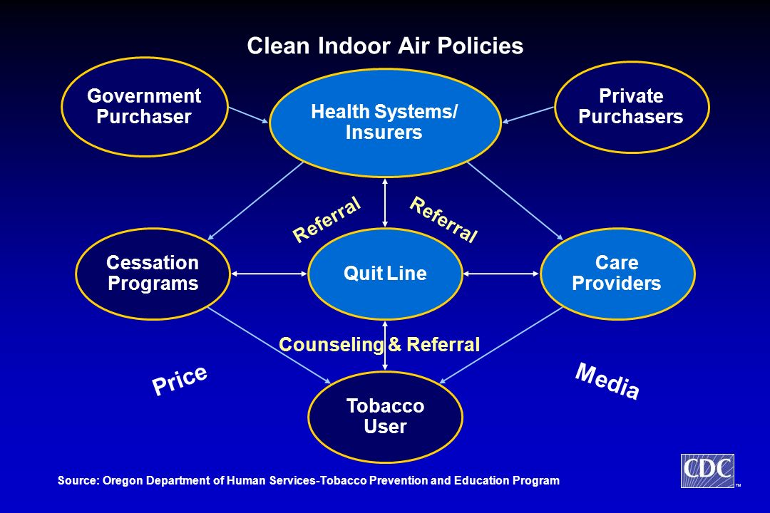 TM Health Systems/ Insurers Care Providers Cessation Programs Tobacco User Quit Line Referral Source: Oregon Department of Human Services-Tobacco Prevention and Education Program Price Media Government Purchaser Private Purchasers Counseling & Referral Clean Indoor Air Policies