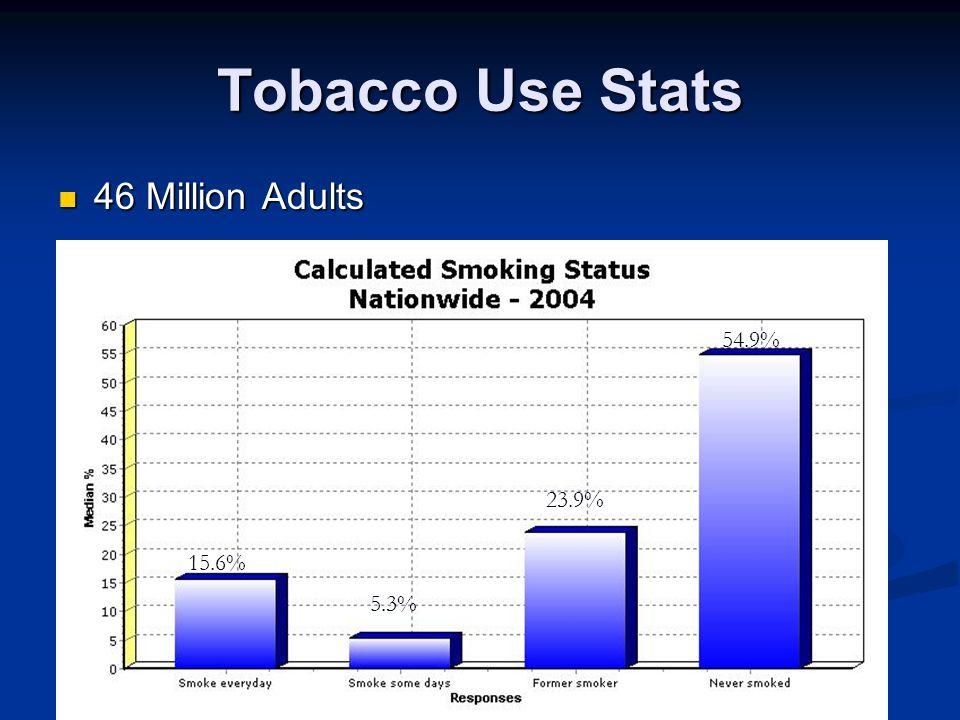 Tobacco Use Stats 46 Million Adults 46 Million Adults 15.6% 5.3% 23.9% 54.9%