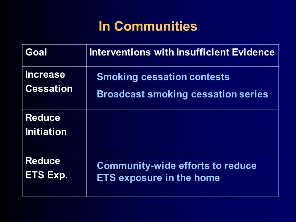 In Communities Goal Recommended Interventions Increase Cessation Reduce Initiation Reduce ETS Exposure * When combined with other interventions Increase the price (tax) Mass media campaigns* Telephone Quit lines* Increase the price (tax) Mass media campaigns* Smoking bans