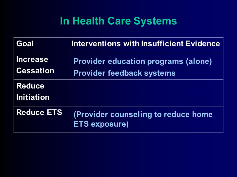 In Health Care Systems Goal Recommended Interventions Increase Cessation Reduce Initiation Reduce ETS * When combined with other interventions Provider reminder systems* Telephone Quit Lines* Reducing patient out-of-pocket costs ( NRT ) Smoking bans (in effect)