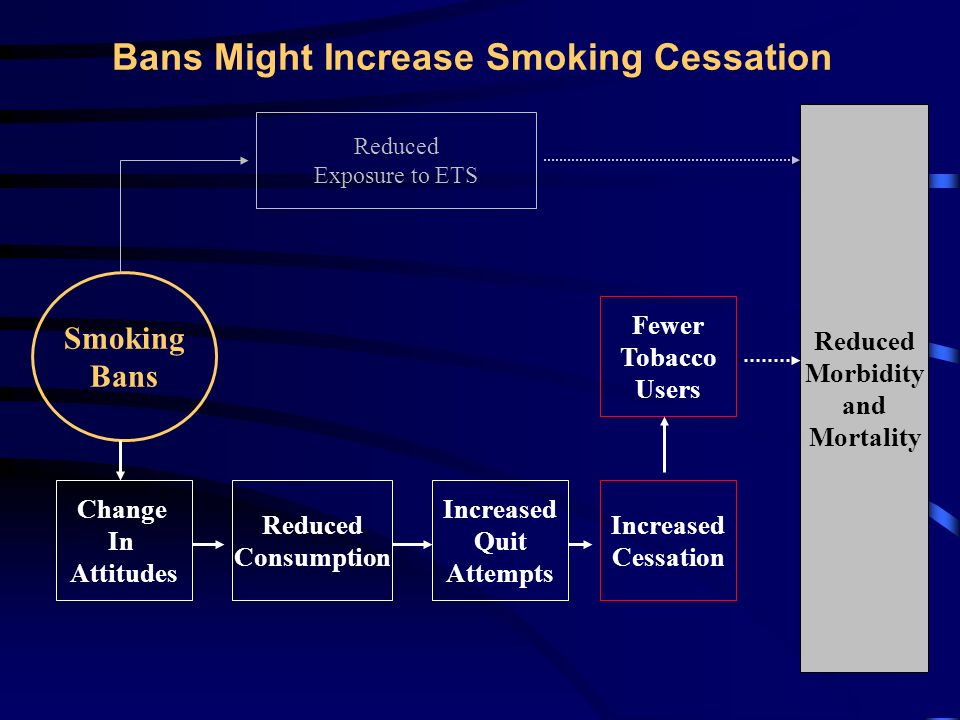 Bans Might Reduce ETS Exposure Reduced Morbidity and Mortality Smoking Bans Reduced Exposure to ETS