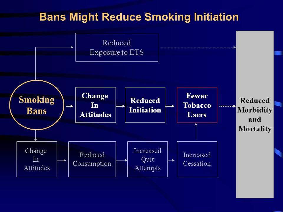 Bans Might Increase Smoking Cessation Reduced Morbidity and Mortality Smoking Bans Reduced Exposure to ETS Fewer Tobacco Users Change In Attitudes Reduced Consumption Increased Quit Attempts Increased Cessation