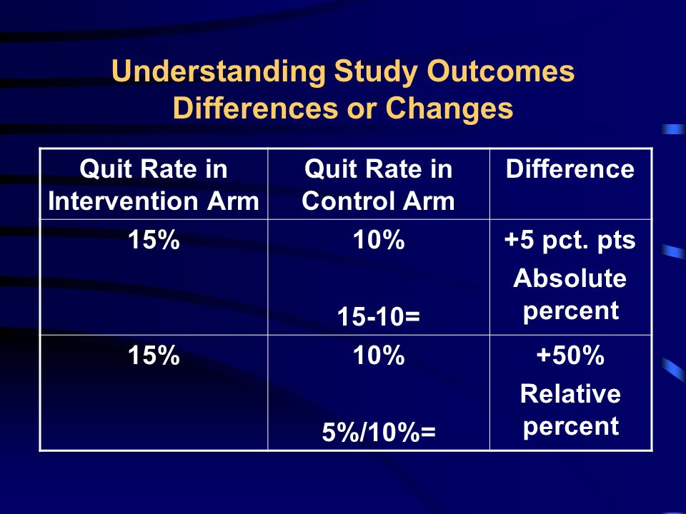 Reported Outcomes (n=39 measurements from 20 studies) Provider Knowledge Patient Smoking Status Advice to Quit Attempts to Quit Quit Decreased Morbidity/ Mortality Provider Reminders