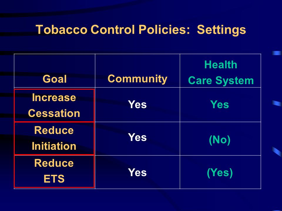 Prevention: Targets and Goals Former Users (1m) Current Users (1m) Future Users (114k/yr) Non Users (4m) Increase Cessation Reduce Initiation Reduce ETS Exposure Population