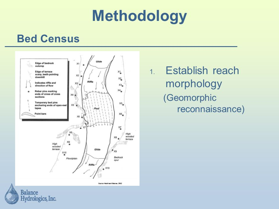 Methodology Bed Census Establish reach morphology (Geomorphic reconnaissance)