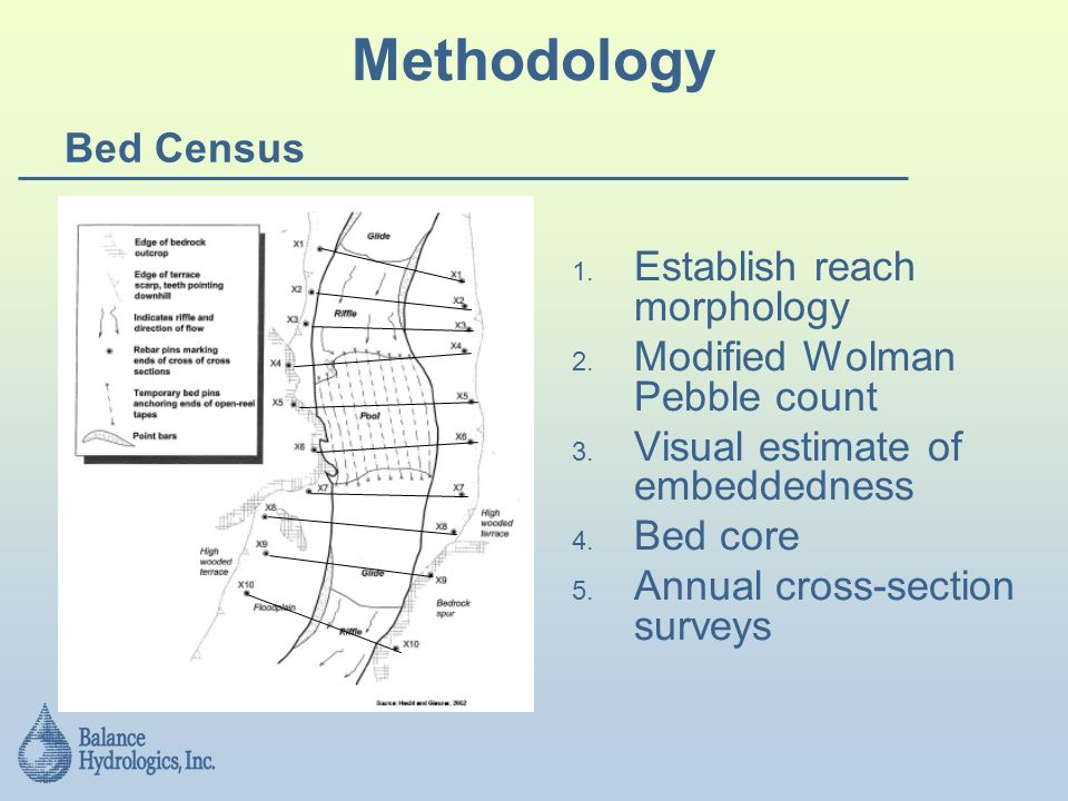 Methodology Bed Census Establish reach morphology 2.