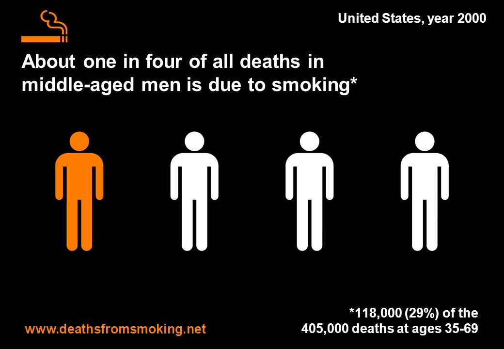 About one in four of all deaths in middle-aged men is due to smoking* www.deathsfromsmoking.net United States, year 2000 *118,000 (29%) of the 405,000 deaths at ages 35-69