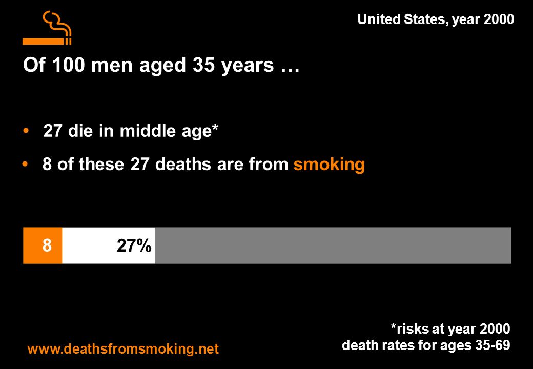 Of 100 men aged 35 years … www.deathsfromsmoking.net United States, year 2000 *risks at year 2000 death rates for ages 35-69 27 die in middle age* 27% 8 of these 27 deaths are from smoking 8