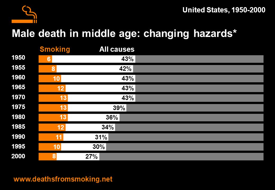 Male death in middle age: changing hazards* www.deathsfromsmoking.net United States, 1950-2000 1950 1955 1960 1965 1970 1975 1980 1985 1990 1995 2000 43% All causes 42% 43% 39% 36% 31% 30% 27% 34% 6 Smoking 8 10 12 13 11 10 8 12