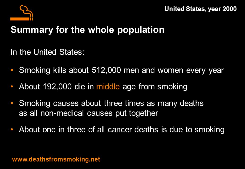 Summary for the whole population Smoking kills about 512,000 men and women every year About 192,000 die in middle age from smoking Smoking causes about three times as many deaths as all non-medical causes put together About one in three of all cancer deaths is due to smoking www.deathsfromsmoking.net United States, year 2000 In the United States: