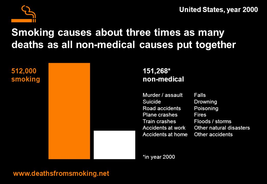 Smoking causes about three times as many deaths as all non-medical causes put together   United States, year ,268* non-medical Murder / assault Falls SuicideDrowning Road accidentsPoisoning Plane crashesFires Train crashesFloods / storms Accidents at work Other natural disasters Accidents at homeOther accidents *in year ,000 smoking