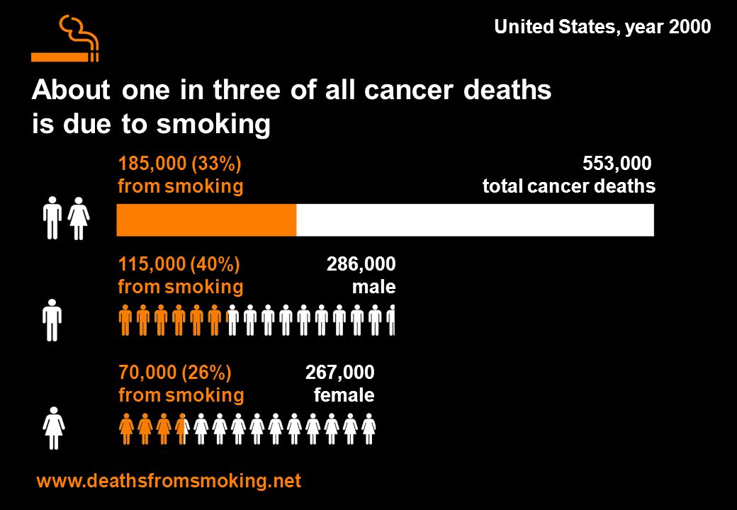 553,000 total cancer deaths About one in three of all cancer deaths is due to smoking United States, year 2000 185,000 (33%) from smoking 286,000 male 115,000 (40%) from smoking 267,000 female www.deathsfromsmoking.net 70,000 (26%) from smoking