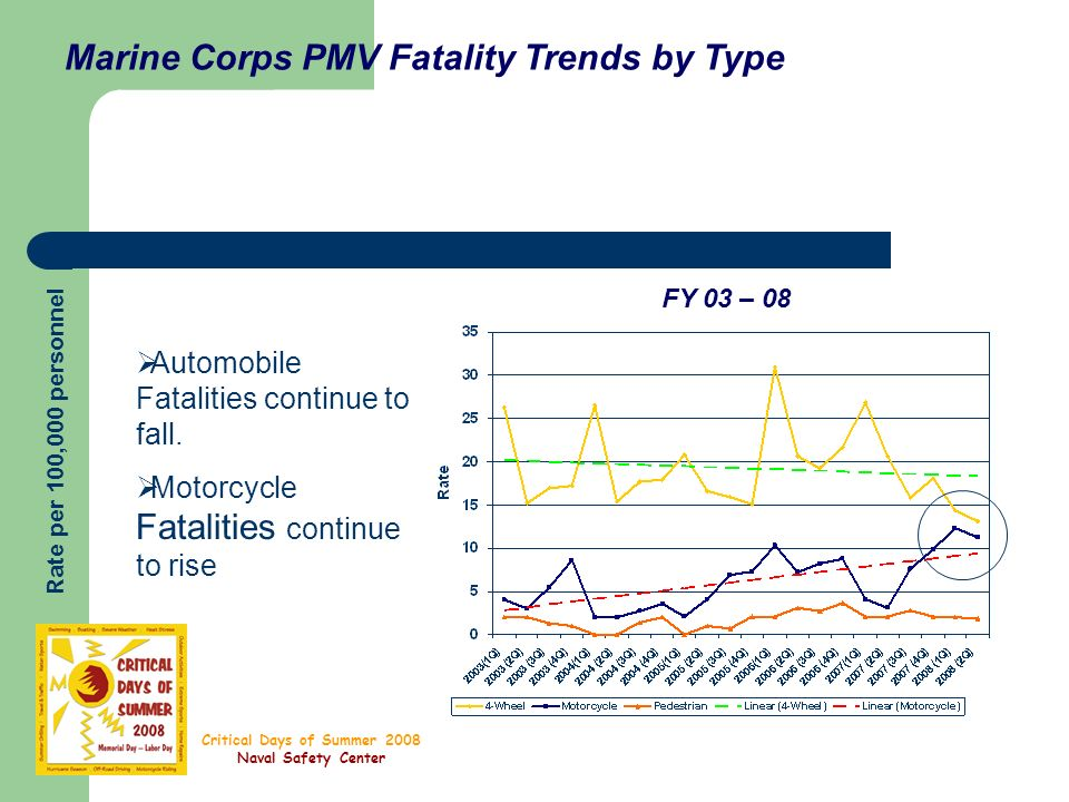 Critical Days of Summer 2008 Naval Safety Center Marine Corps PMV Fatality Trends by Type Rate per 100,000 personnel FY 03 – 08 Automobile Fatalities continue to fall.
