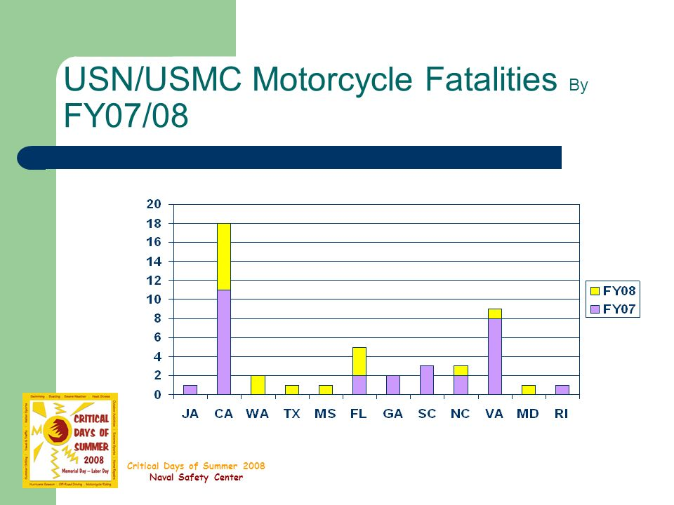 Critical Days of Summer 2008 Naval Safety Center USN/USMC Motorcycle Fatalities By FY07/08