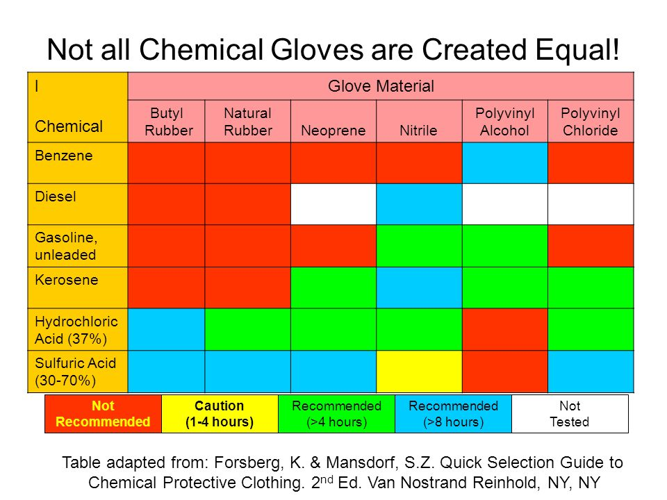 Not all Chemical Gloves are Created Equal! l Chemical Glove Material Butyl Rubber Natural RubberNeopreneNitrile Polyvinyl Alcohol Polyvinyl Chloride B