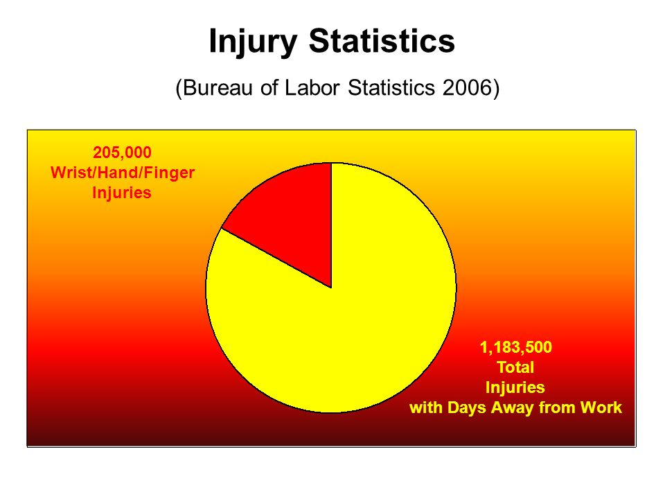 Injury Statistics (Bureau of Labor Statistics 2006) 205,000 Wrist/Hand/Finger Injuries 1,183,500 Total Injuries with Days Away from Work