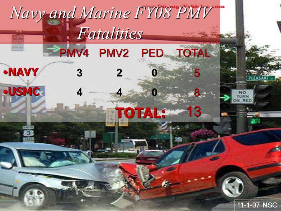 NUMBER OF FATALITIES Navy/Marine PMV Fatalities 75 53 PMV4 15 PMV2 7 PED 6666 40 PMV4 23 PMV2 3 PED 7373 42 PMV4 25 PMV2 6 PED 58 58 32 PMV4 21 PMV2 5