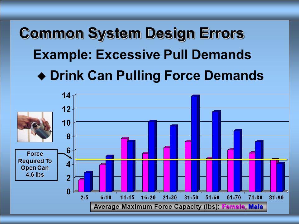 Common System Design Errors Example: Excessive MMH Demands u Army Mobile Analysis System Original Current 402 lb 313 lb 65 lb 100 lb 200 lb 275 lb 715