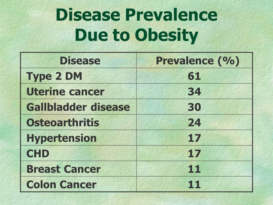 Disease Prevalence (%) Type 2 DM61 Uterine cancer34 Gallbladder disease30 Osteoarthritis24 Hypertension17 CHD17 Breast Cancer11 Colon Cancer11 Disease Prevalence Due to Obesity