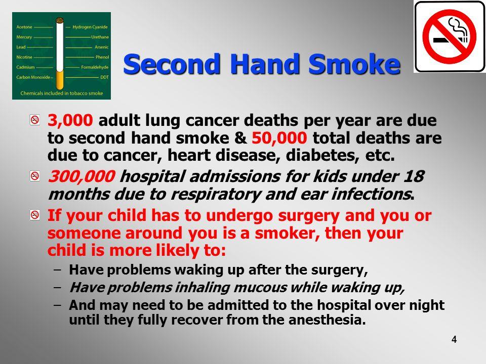 15 Third Hand Smoke.