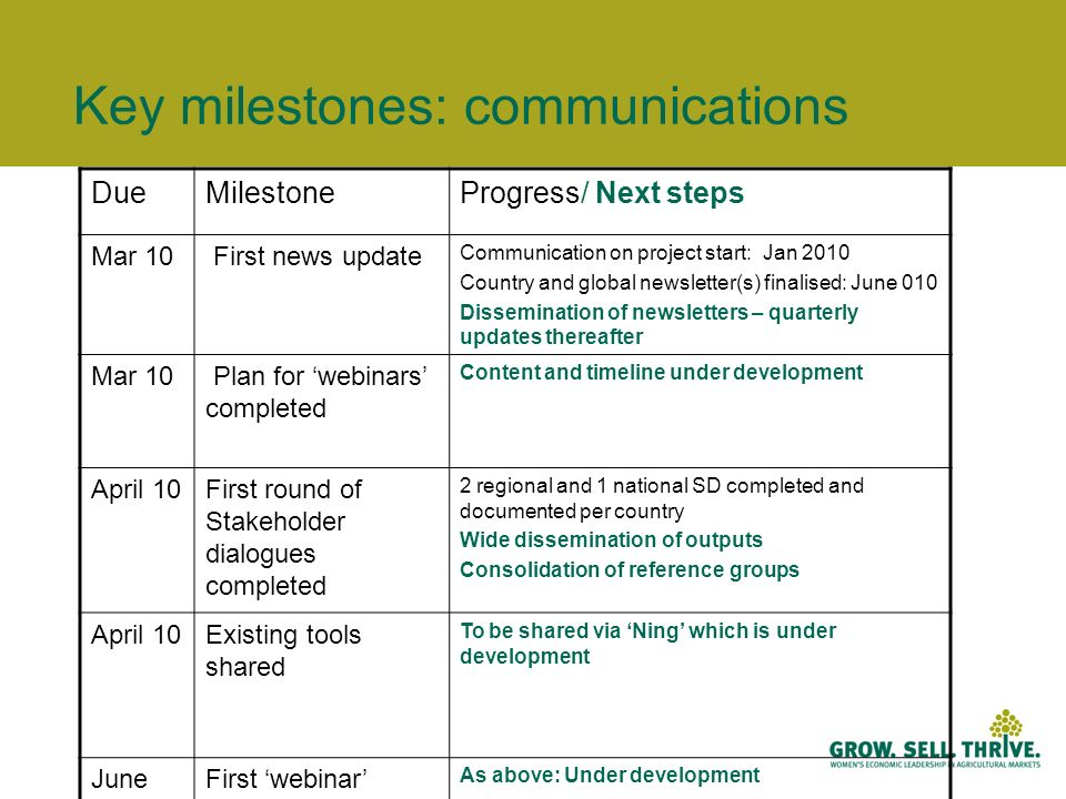 Key milestones: communications DueMilestoneProgress/ Next steps Mar 10 First news update Communication on project start: Jan 2010 Country and global newsletter(s) finalised: June 010 Dissemination of newsletters – quarterly updates thereafter Mar 10 Plan for webinars completed Content and timeline under development April 10First round of Stakeholder dialogues completed 2 regional and 1 national SD completed and documented per country Wide dissemination of outputs Consolidation of reference groups April 10Existing tools shared To be shared via Ning which is under development June 2010 First webinar hosted As above: Under development