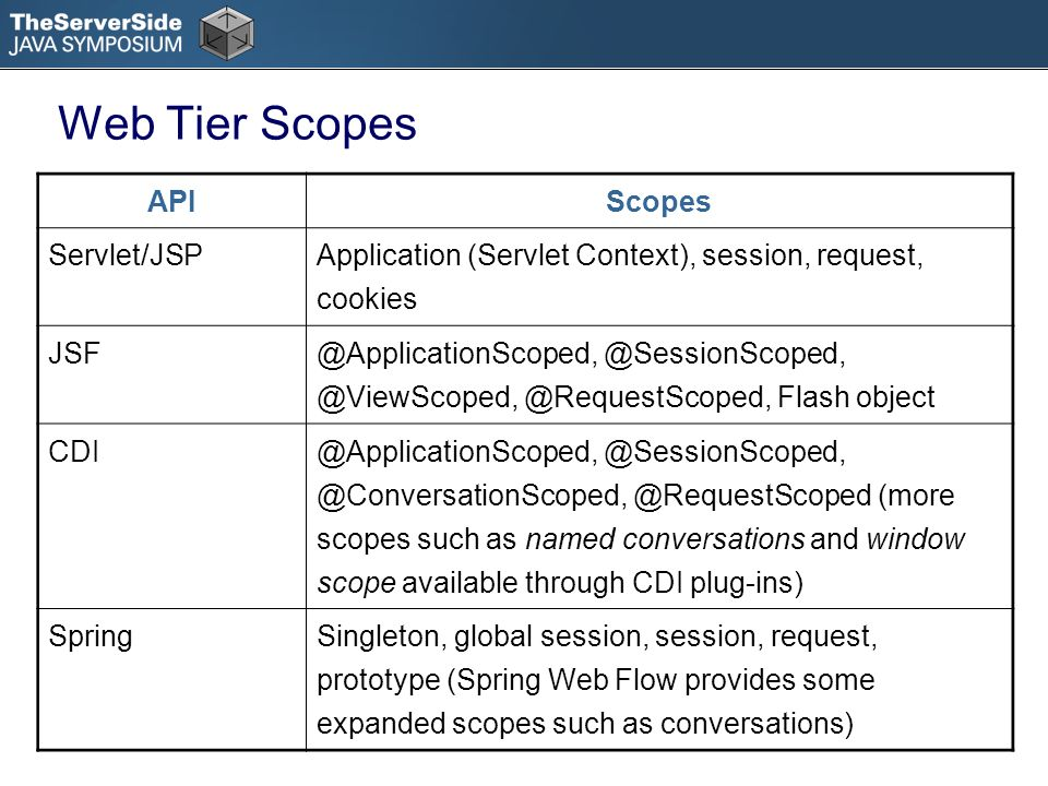 APIScopes Servlet/JSP Application (Servlet Context), session, request, cookies JSF @ApplicationScoped, @SessionScoped, @ViewScoped, @RequestScoped, Flash object CDI @ApplicationScoped, @SessionScoped, @ConversationScoped, @RequestScoped (more scopes such as named conversations and window scope available through CDI plug-ins) SpringSingleton, global session, session, request, prototype (Spring Web Flow provides some expanded scopes such as conversations) Web Tier Scopes