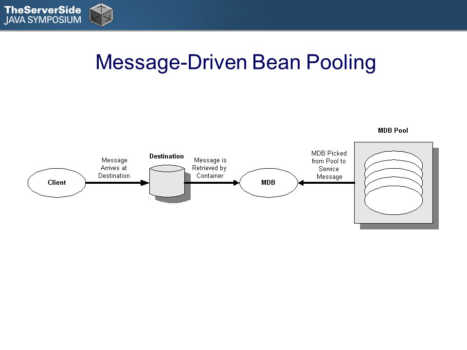 Message-Driven Bean Pooling
