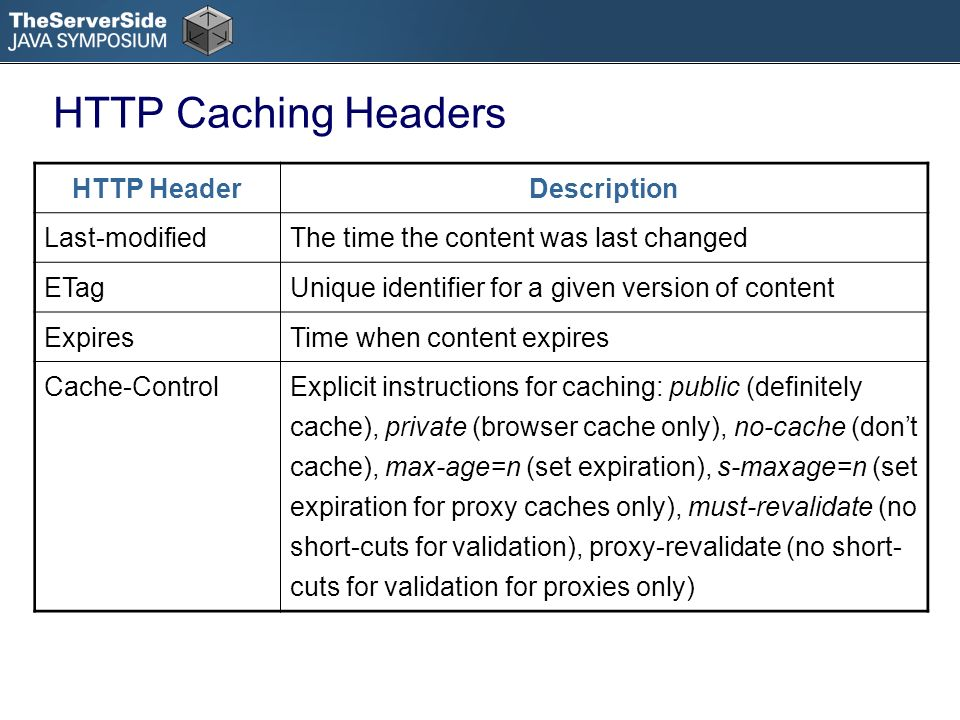 HTTP HeaderDescription Last-modifiedThe time the content was last changed ETagUnique identifier for a given version of content ExpiresTime when content expires Cache-ControlExplicit instructions for caching: public (definitely cache), private (browser cache only), no-cache (dont cache), max-age=n (set expiration), s-maxage=n (set expiration for proxy caches only), must-revalidate (no short-cuts for validation), proxy-revalidate (no short- cuts for validation for proxies only) HTTP Caching Headers